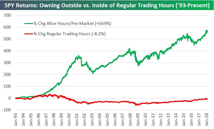 Swing Trades