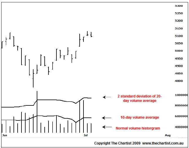 chart setup for volume analysis