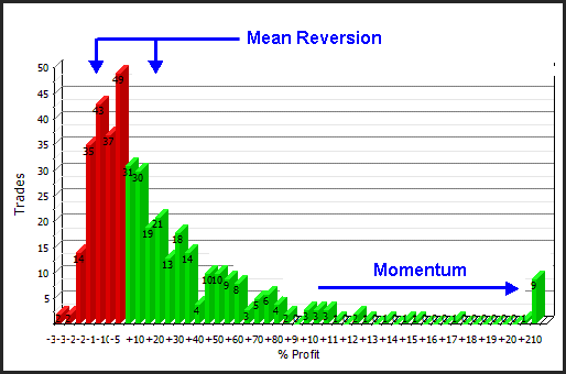 mean reversion and momentum