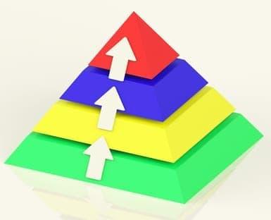using pyramiding to manage your trades
