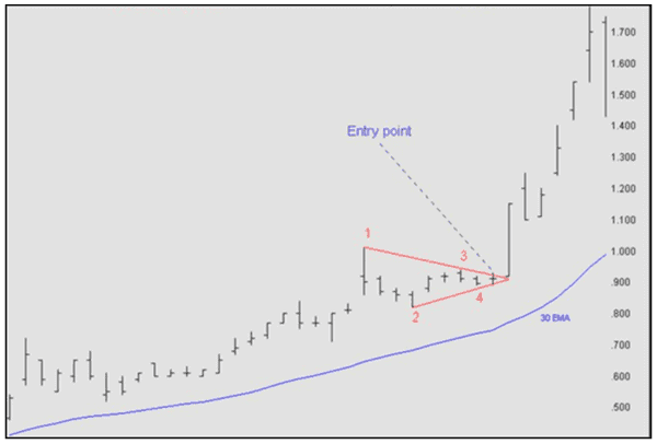 How to enter a triangle pattern
