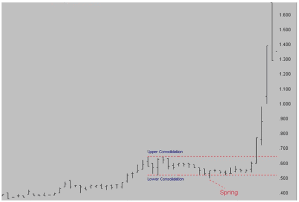 Trading a spring in an uptrend