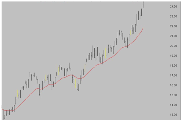 Recognising the down trend bars