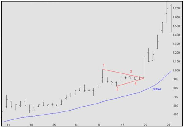 Pattern recognition: upward Triangle