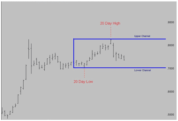 Trading the Channel breakout