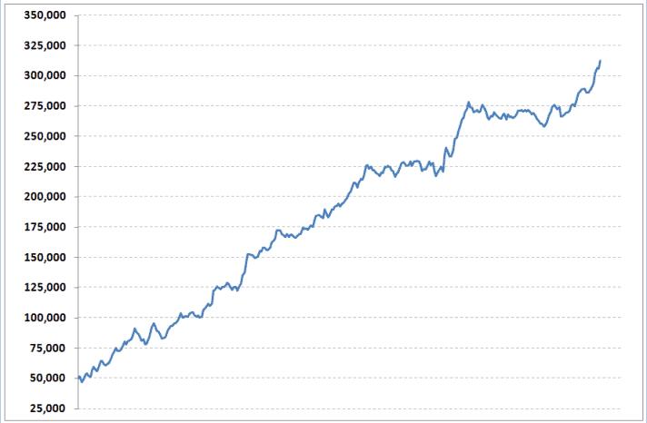 Understanding your equity curve