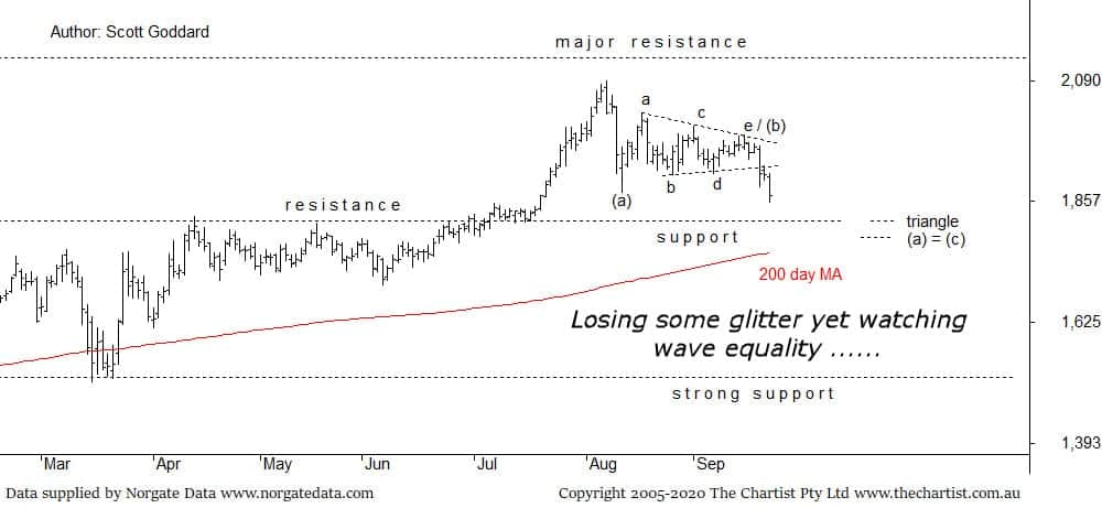 Gold Chart Research 24 September 2020