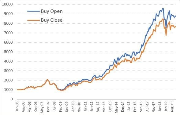 Buy the Open or Buy the Close?