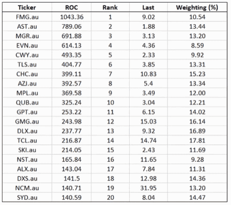 Top Australian stocks