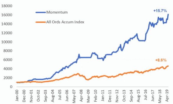 Momentum in the top 500 ASX stocks