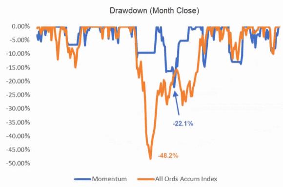 Strategy drawdown