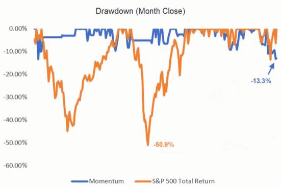S&) 500 drawdown