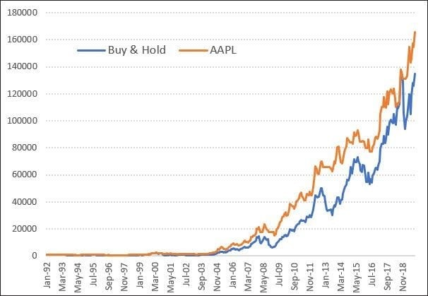 buy & hold chart