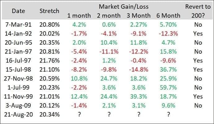 market gain loss