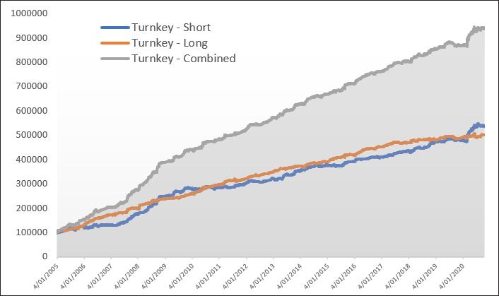 turnkey graph