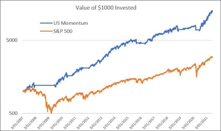 The Chartist US Momentum performance