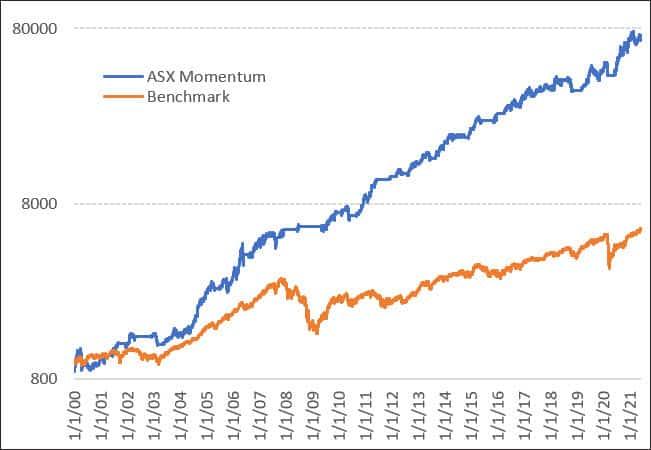 The Chartist ASX momentum strategy long term performance