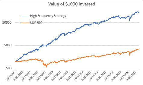 Performance results for US High-Frequency strategy